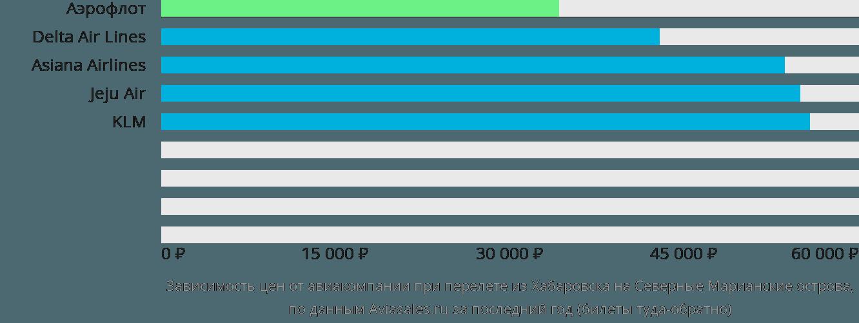 Динамика цен в зависимости от авиакомпании, совершающей перелёт из Хабаровска на Северные Марианские острова