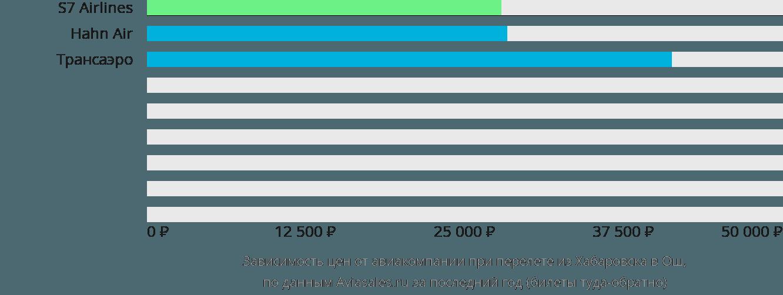 Динамика цен в зависимости от авиакомпании, совершающей перелет из Хабаровска в Ош