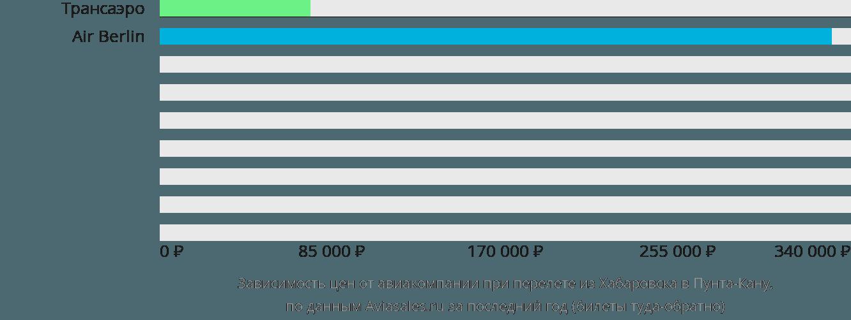 Динамика цен в зависимости от авиакомпании, совершающей перелет из Хабаровска в Пунта-Кану