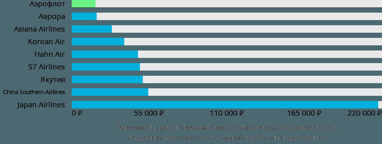 Динамика цен в зависимости от авиакомпании, совершающей перелет из Хабаровска в Сеул