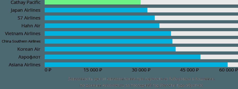 Динамика цен в зависимости от авиакомпании, совершающей перелет из Хабаровска в Хошимин