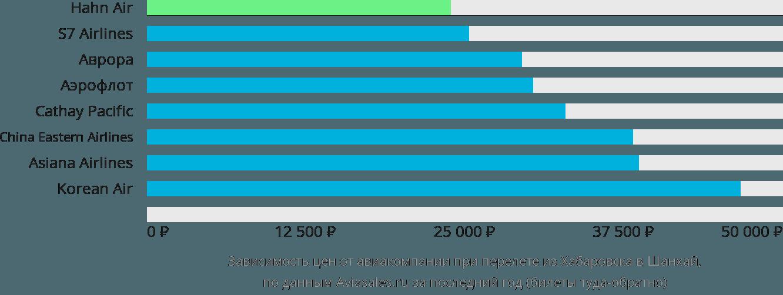Динамика цен в зависимости от авиакомпании, совершающей перелет из Хабаровска в Шанхай