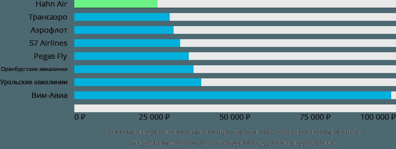 Динамика цен в зависимости от авиакомпании, совершающей перелет из Хабаровска в Симферополь