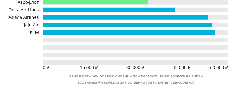 Динамика цен в зависимости от авиакомпании, совершающей перелет из Хабаровска в Сайпан