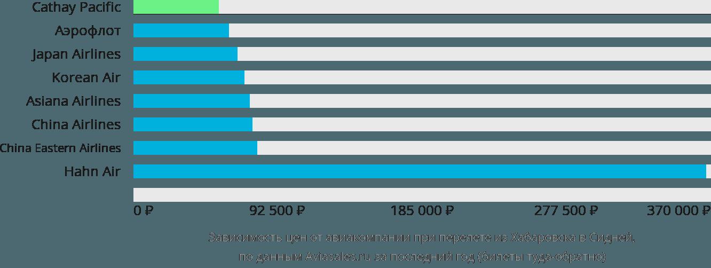 Динамика цен в зависимости от авиакомпании, совершающей перелет из Хабаровска в Сидней