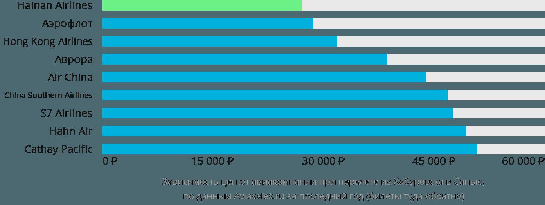 Динамика цен в зависимости от авиакомпании, совершающей перелет из Хабаровска в Санью