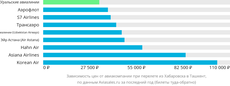 Динамика цен в зависимости от авиакомпании, совершающей перелет из Хабаровска в Ташкент