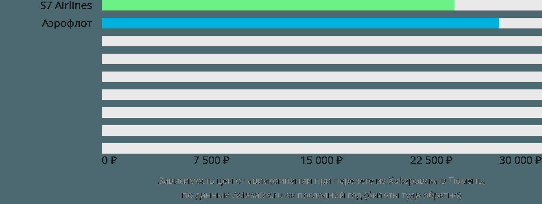 Динамика цен в зависимости от авиакомпании, совершающей перелет из Хабаровска в Тюмень