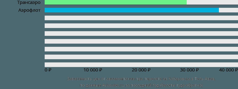 Динамика цен в зависимости от авиакомпании, совершающей перелет из Хабаровска в Тель-Авив