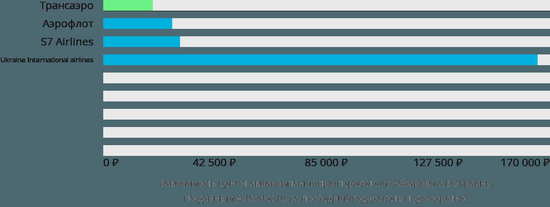 Динамика цен в зависимости от авиакомпании, совершающей перелет из Хабаровска в Украину