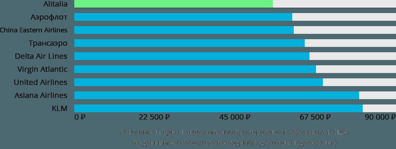 Динамика цен в зависимости от авиакомпании, совершающей перелет из Хабаровска в США