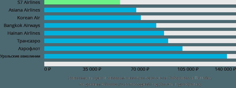 Динамика цен в зависимости от авиакомпании, совершающей перелет из Хабаровска в Паттайю