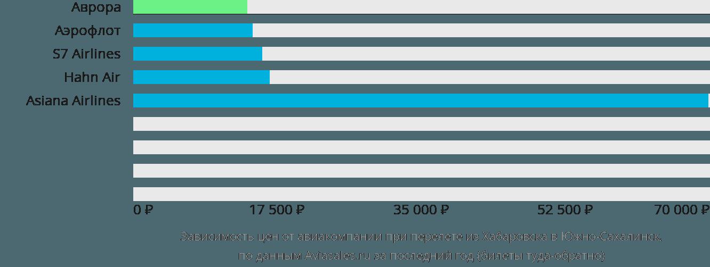Динамика цен в зависимости от авиакомпании, совершающей перелет из Хабаровска в Южно-Сахалинск