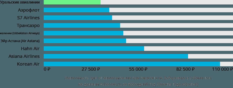 Динамика цен в зависимости от авиакомпании, совершающей перелет из Хабаровска в Узбекистан