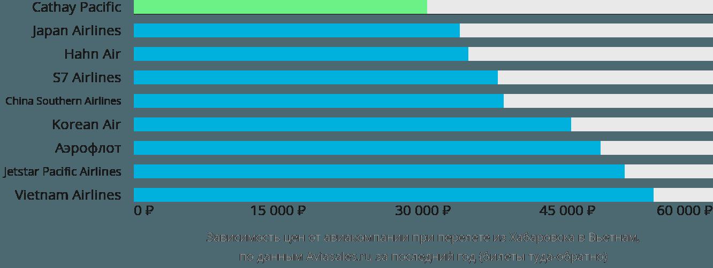 Динамика цен в зависимости от авиакомпании, совершающей перелет из Хабаровска в Вьетнам