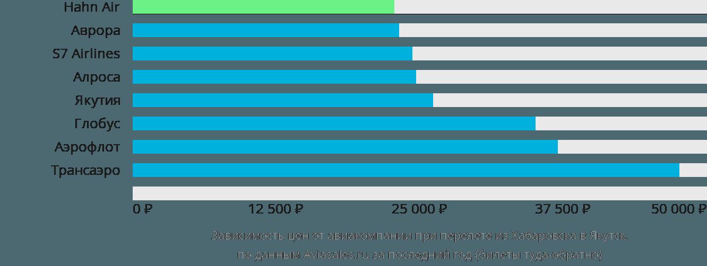 Динамика цен в зависимости от авиакомпании, совершающей перелет из Хабаровска в Якутск