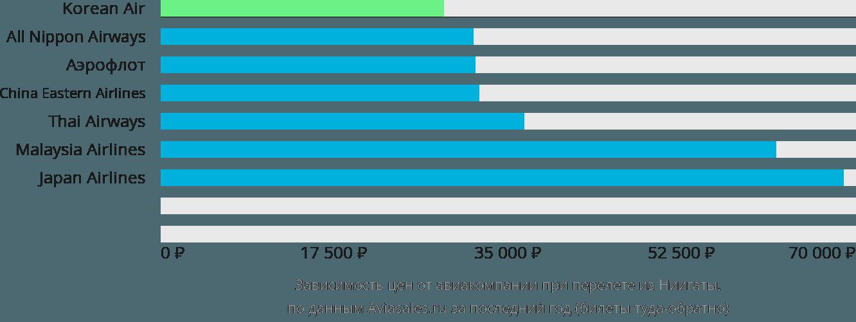 Динамика цен в зависимости от авиакомпании, совершающей перелет из Ниигаты
