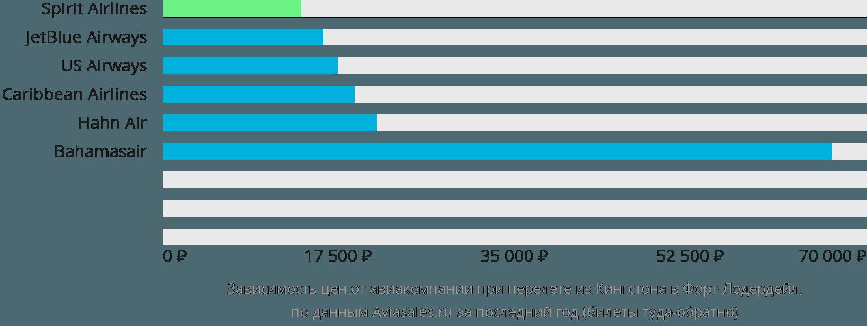 Динамика цен в зависимости от авиакомпании, совершающей перелет из Кингстона в Форт-Лодердейл