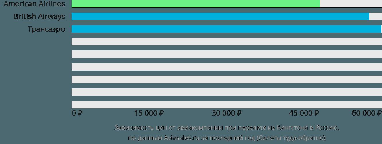 Динамика цен в зависимости от авиакомпании, совершающей перелет из Кингстона в Россию