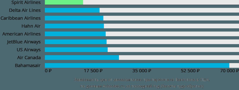 Динамика цен в зависимости от авиакомпании, совершающей перелет из Кингстона в США
