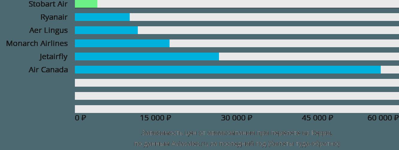 Динамика цен в зависимости от авиакомпании, совершающей перелет из Керри