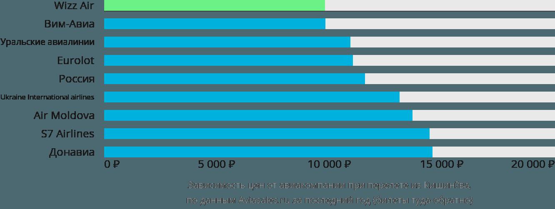 Динамика цен в зависимости от авиакомпании, совершающей перелет из Кишинёва