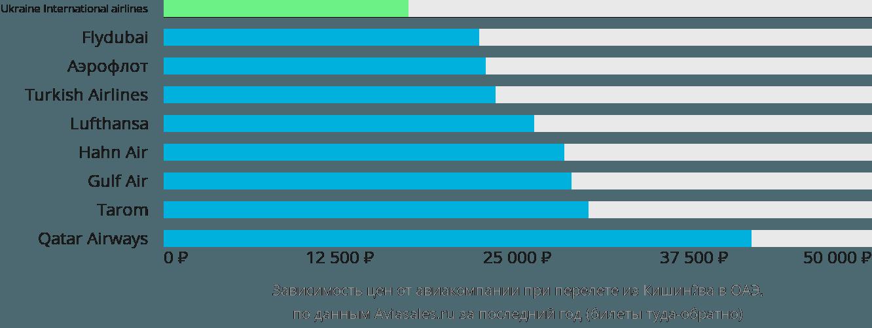 Динамика цен в зависимости от авиакомпании, совершающей перелет из Кишинёва в ОАЭ