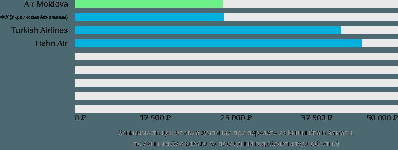 Динамика цен в зависимости от авиакомпании, совершающей перелет из Кишинёва в Алматы