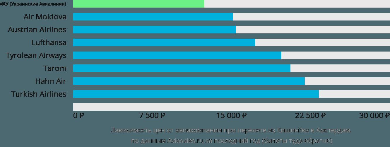 Динамика цен в зависимости от авиакомпании, совершающей перелет из Кишинёва в Амстердам