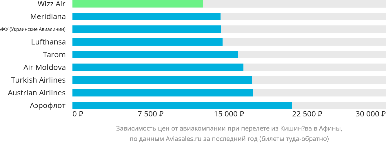 Динамика цен в зависимости от авиакомпании, совершающей перелет из Кишинёва в Афины