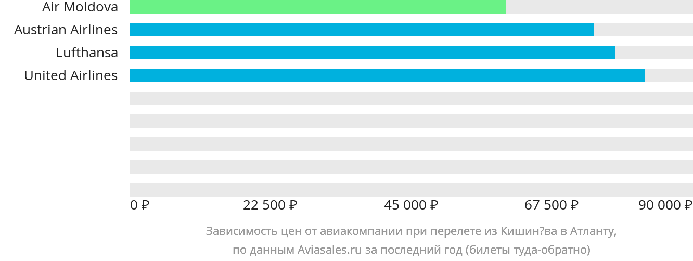 Динамика цен в зависимости от авиакомпании, совершающей перелет из Кишинёва в Атланту