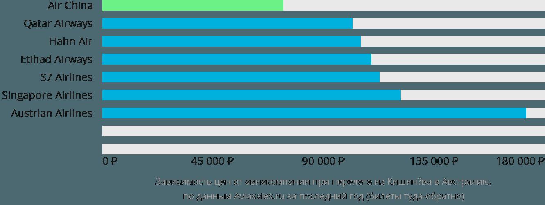 Динамика цен в зависимости от авиакомпании, совершающей перелёт из Кишинёва в Австралию
