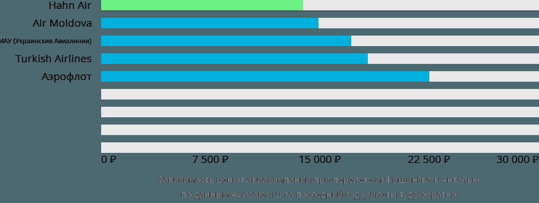 Динамика цен в зависимости от авиакомпании, совершающей перелет из Кишинёва в Анталью