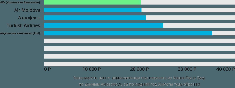 Динамика цен в зависимости от авиакомпании, совершающей перелет из Кишинёва в Баку