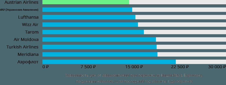 Динамика цен в зависимости от авиакомпании, совершающей перелет из Кишинёва в Барселону
