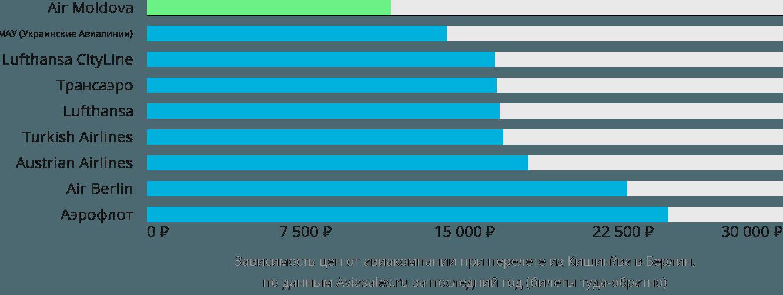 Динамика цен в зависимости от авиакомпании, совершающей перелет из Кишинёва в Берлин