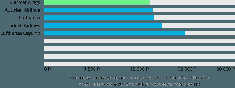 Динамика цен в зависимости от авиакомпании, совершающей перелет из Кишинёва в Бильбао