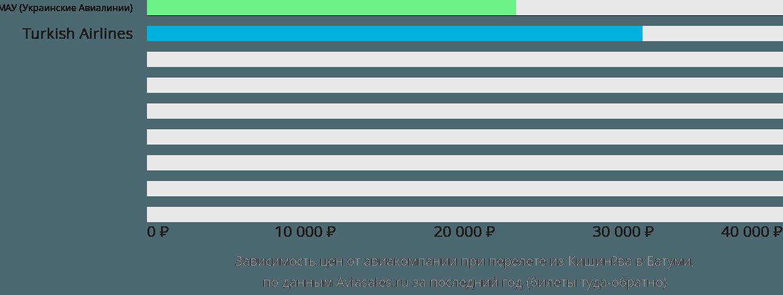 Динамика цен в зависимости от авиакомпании, совершающей перелет из Кишинёва в Батуми