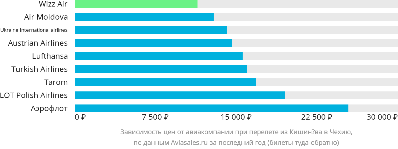 Динамика цен в зависимости от авиакомпании, совершающей перелёт из Кишинёва в Чехию