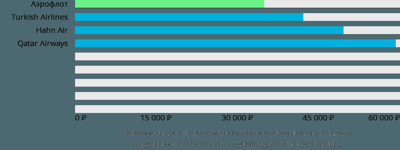 Динамика цен в зависимости от авиакомпании, совершающей перелет из Кишинёва в Дели