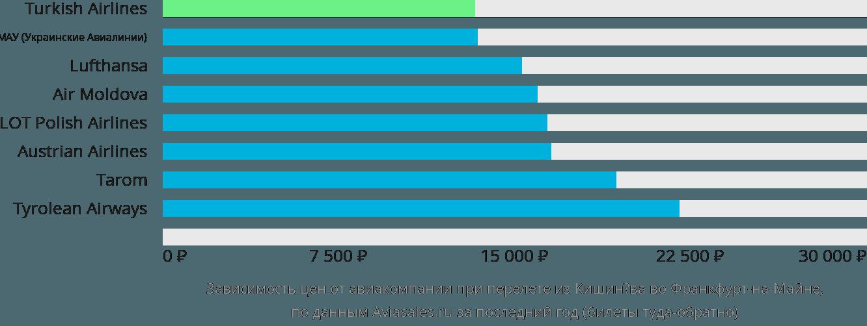 Динамика цен в зависимости от авиакомпании, совершающей перелет из Кишинёва во Франкфурт-на-Майне