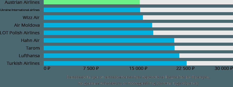 Динамика цен в зависимости от авиакомпании, совершающей перелёт из Кишинёва во Францию