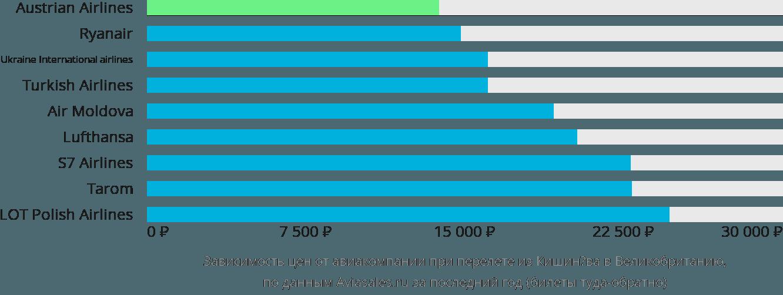 Динамика цен в зависимости от авиакомпании, совершающей перелет из Кишинёва в Великобританию