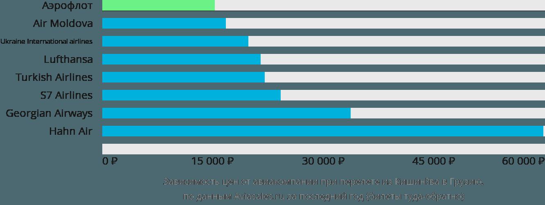 Динамика цен в зависимости от авиакомпании, совершающей перелёт из Кишинёва в Грузию