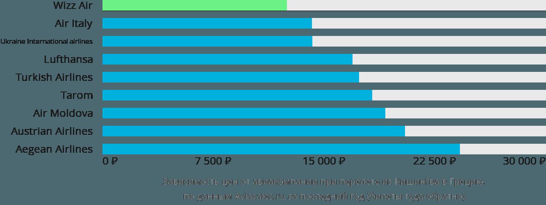 Динамика цен в зависимости от авиакомпании, совершающей перелёт из Кишинёва в Грецию