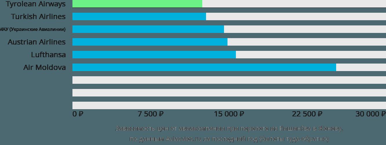 Динамика цен в зависимости от авиакомпании, совершающей перелет из Кишинёва в Женеву