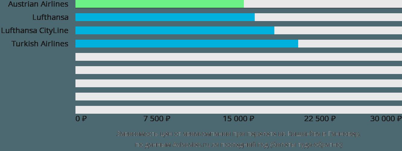 Динамика цен в зависимости от авиакомпании, совершающей перелет из Кишинёва в Ганновер
