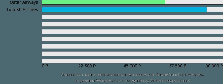 Динамика цен в зависимости от авиакомпании, совершающей перелет из Кишинёва в Куала-Лумпур