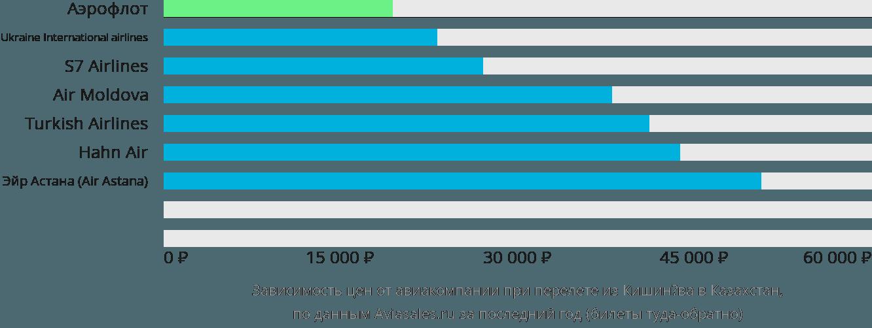 Динамика цен в зависимости от авиакомпании, совершающей перелет из Кишинёва в Казахстан