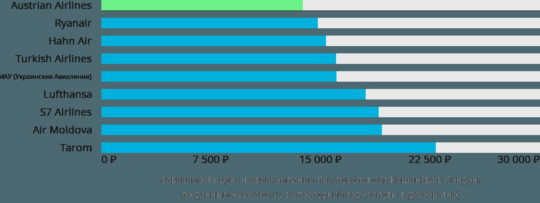 Динамика цен в зависимости от авиакомпании, совершающей перелет из Кишинёва в Лондон